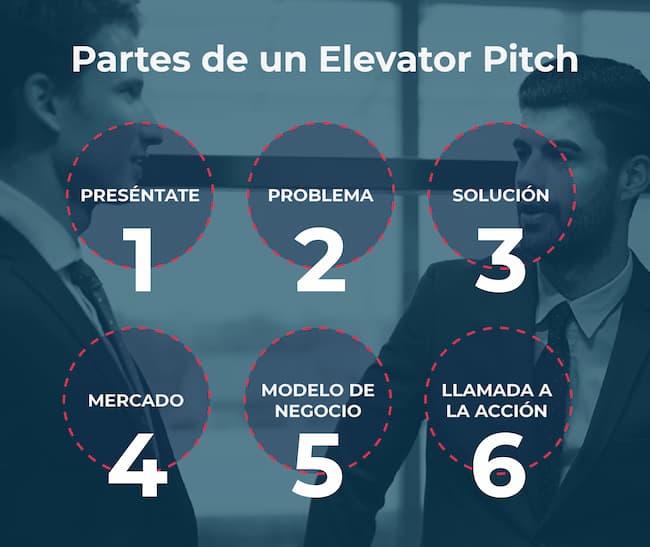 version-movil-de-las-partes-de-un-elevator-pitch